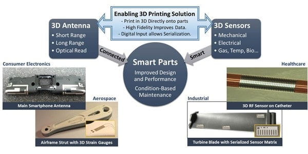 3D printing IoT devices